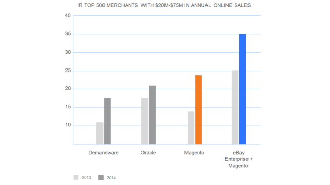 Magento top e-commerce platform for mid-market [research]